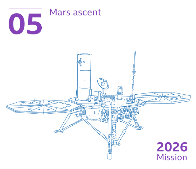 The samples are fired out of the Martian atmosphere into orbit by a small rocket called the Mars Ascent Vehicle or MAV