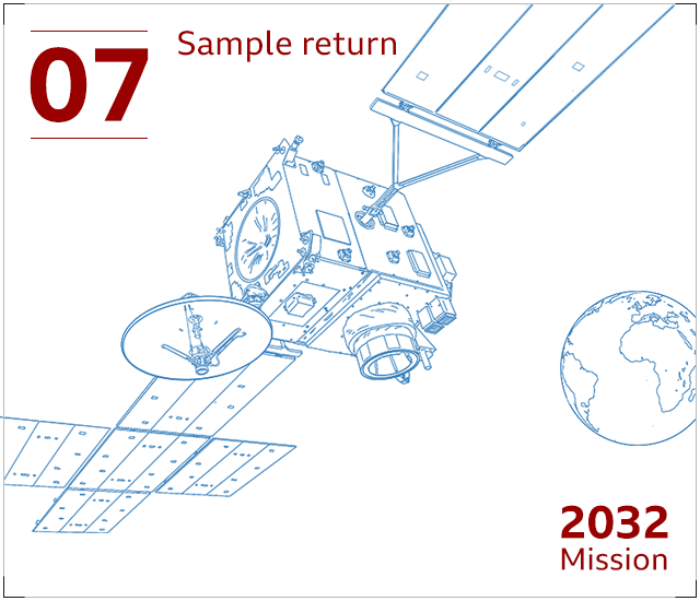 The rock samples are carried back to Earth by the return orbiter and released into the atmosphere in a heavily-protected container